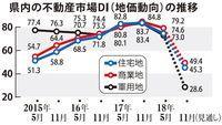 沖縄の不動産景況「上昇に一服感も」 5月はプラス幅縮小