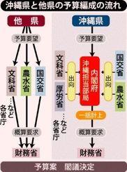 沖縄県と他県の予算編成の流れ