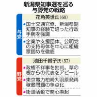 【政界最前線】新潟県知事選:政権浮沈かけ与野党総力戦