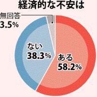 在宅介護:「経済的不安ある」58% 勤務調整29%、離職は14% 沖縄タイムス調べ