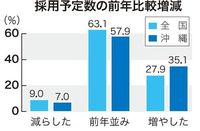 採用予定「増やす」沖縄企業、全国上回る35%も… 人材確保では苦戦