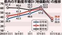 「地値動向DI」、住宅地・商業地・軍用地で上昇 人口と観光客増で投資活発