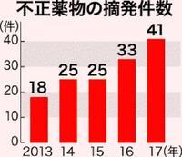 「依然、深刻な状態だ」不正薬物密輸、沖縄で過去最多41件 大麻が2.5倍に
