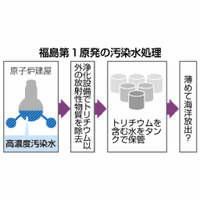 どうする? 福島第一原発浄化処理水 決断できない国、東電【深掘り】