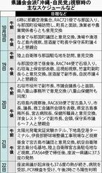 県議会会派「沖縄・自民党」視察時の主なスケジュールなど