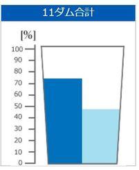 沖縄11ダム合計の貯水率(2018年5月30日)