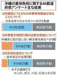 沖縄県の基地負担に関する46都道府県アンケート 主な結果