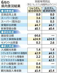 沖縄県内6月景況 個人消費、外国人観光客が好調 「拡大」の判断続く
