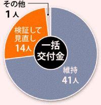 自立型経済は道半ば 一括交付金7割が継続望む 沖縄振興アンケート