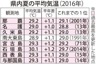 県内夏の平均気温