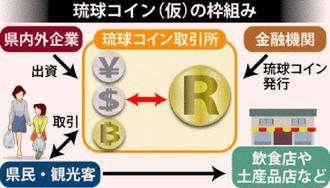 琉球コイン(仮)の仕組み