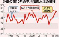 海面水温10月過去最高/東シナ海27.3度 沖縄の南29.1度/台風前の高温が影響