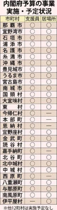 沖縄 子の貧困 本島26市町村が緊急対策事業