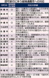 沖縄・認可外保育の認可移行で退園の子も 「越境通園」OKは4市町村のみ