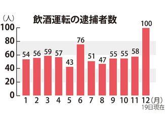 飲酒運転の逮捕者数