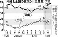 県内景況 24期連続プラス/日銀那覇短観 人手不足感 より深刻