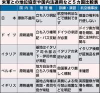 「お友達は日本だけ」? 米軍の地位協定、日本と欧州ではこんなに違う