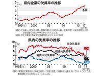 失業率は低水準なのに…雇用ミスマッチ 沖縄の企業、欠員率が復帰後最高4.3%
