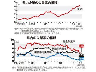 (上)県内企業の欠員率の推移(下)県内の失業率の推移