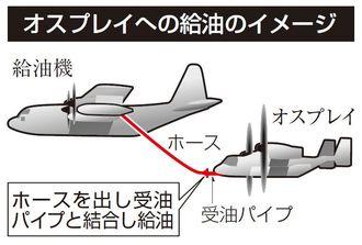 オスプレイへの空中給油のイメージ