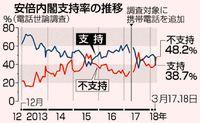 内閣支持急落38%/森友改ざん「首相に責任」66%/不支持は48%/共同通信世論調査