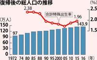 【沖縄復帰45年】人口:97万人→143万人に 「生涯未婚率」は高水準