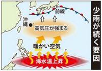 沖縄は空梅雨で暑い夏 高気圧が強まり、向こう1カ月少雨