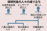 沖縄の人々、ルーツは「日本由来」 南方系説を否定