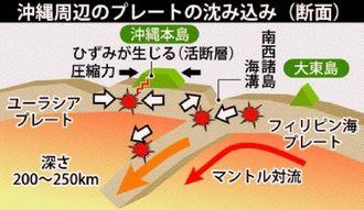 沖縄周辺のプレートの沈み込み(断面)