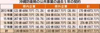 沖縄防衛局の事業、県外受注が53% 「基地負担は沖縄 利益は県外」