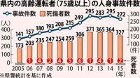75歳以上の交通事故、沖縄は10年で倍増 免許保有者も増える