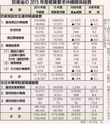 防衛省の2015年度概算要求 沖縄関連経費