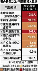 県の新型コロナ判断指標と現状