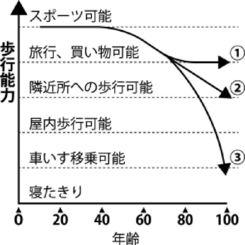 年齢と歩行能力
