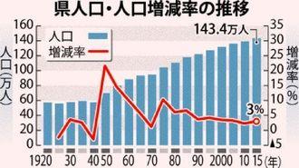 沖縄県 人口・人口増減率の推移