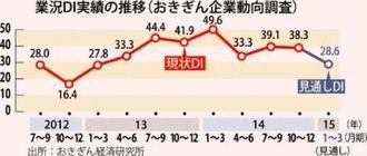 業況DI実績の推移(おきぎん企業動向調査)