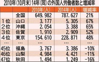 2010年(10月末)14年(同)の外国人労働者数と増減率