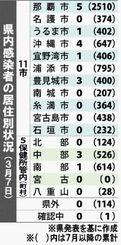 県内感染者の居住別状況(3月7日)