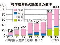 沖縄からの畜産物輸出、初の100トン超 2017年度は前年度比14.7%増