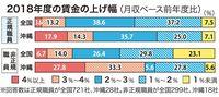 好景気が追い風、人材確保へ賃上げ 沖縄総合事務局・県内企業調査