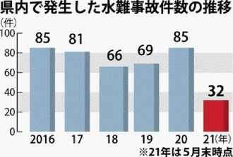 県内で発生した水難事故件数の推移