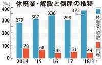 県内企業の休廃業・解散、2018年に375件 沖縄で増えた理由は