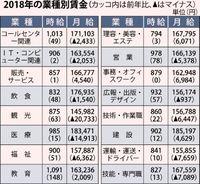 観光業月収 2万733円減/18年の県内冒険王調べ 非正規増が影響か