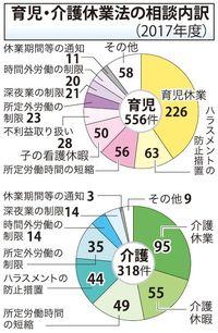 育休「男性が?」 マタハラ・パタハラ相談も 沖縄で育児・介護休業の問い合わせ倍増