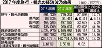 観光客増、好調な沖縄経済を下支え 経済波及効果1兆1700億円で過去最高 1人当たり消費は減