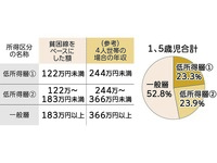 「ランドセル買えない」4割、乳幼児の親23.3%が困窮 沖縄県が未就学児調査