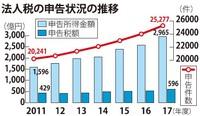 法人の申告所得金額2965億円 税額とも過去最高 2017年度・沖縄国税事務所