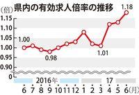 6月の沖縄県内求人 復帰後最高の1.18倍 9カ月連続で1倍以上