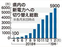 新電力の競争、沖縄でも 本業での販売先拡大を期待
