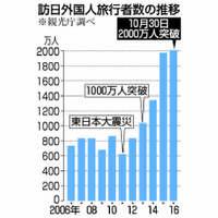 【Q&A】外国人旅行者数、なぜここ数年で急に増えているのか?